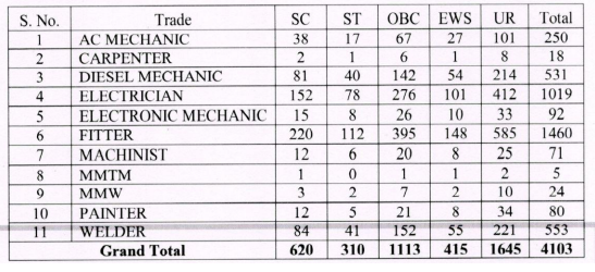 SCR South Central Railway ITI Act Apprentices Training Notification 2021-Welder Fitter Electrician Diesel Mechanic AC Mechanic, Machinist, Painter Trades